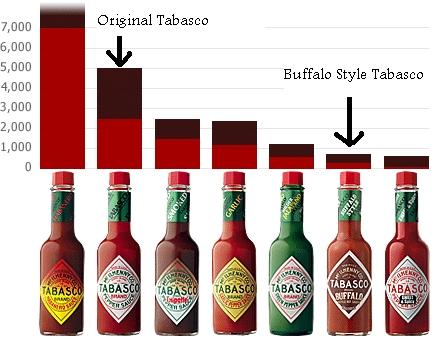 Tabasco-Sauce-Scoville-Heat-Chart